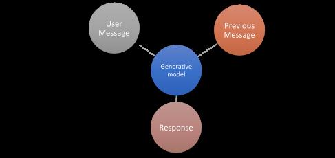 Generative model